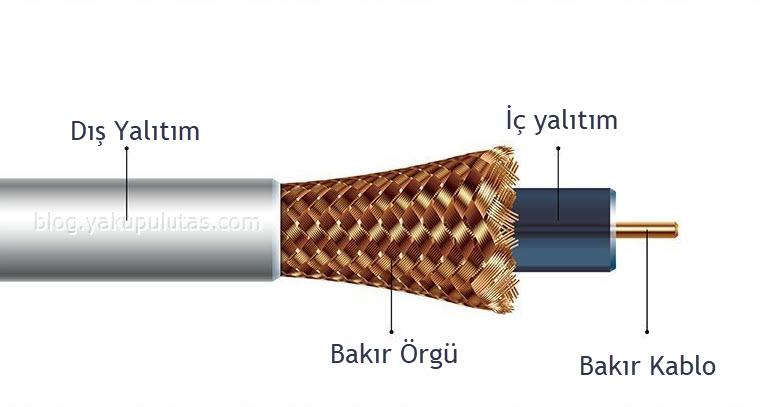 quaxial kablo